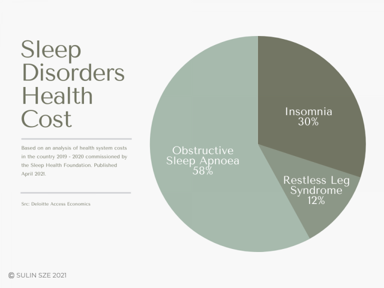 Why your sleep is not deep costs specific